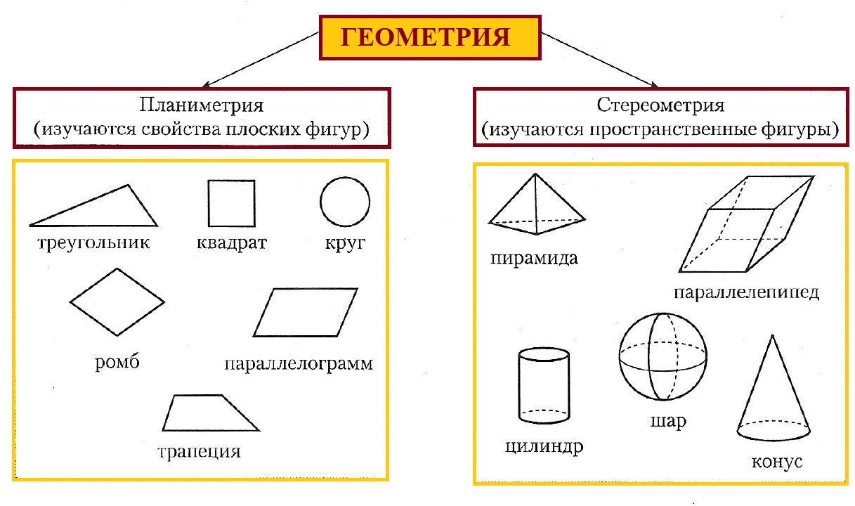 Что такое планиметрия? знакомство с геометрией