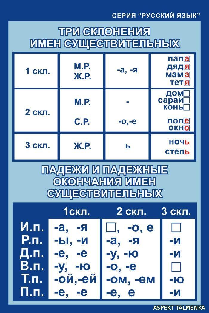 Что такое 1 склонение в русском языке. что называется склонением в русском языке? склонение существительных