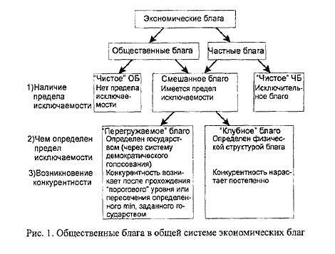 Курсовая работа: экономические и неэкономические блага - bestreferat.ru
