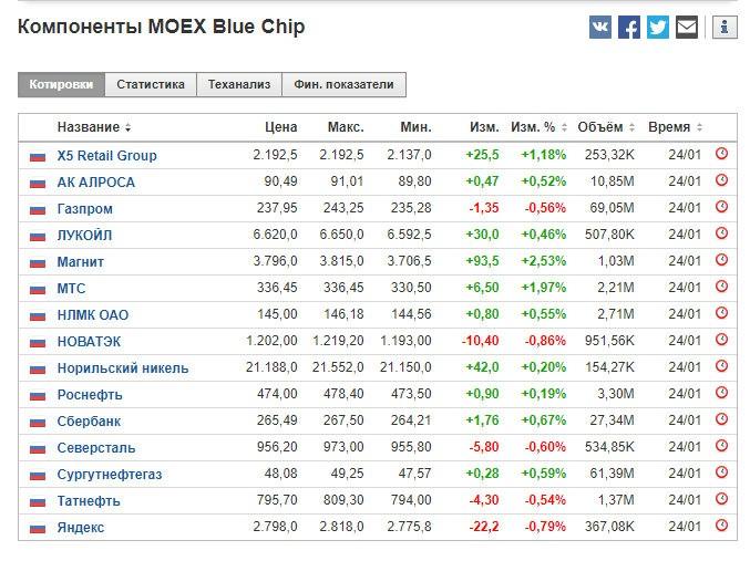 Голубые фишки на рынке — что это такое, их признаки