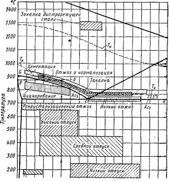 Отпуск стали: сводная таблица видов, отпускная хрупкость