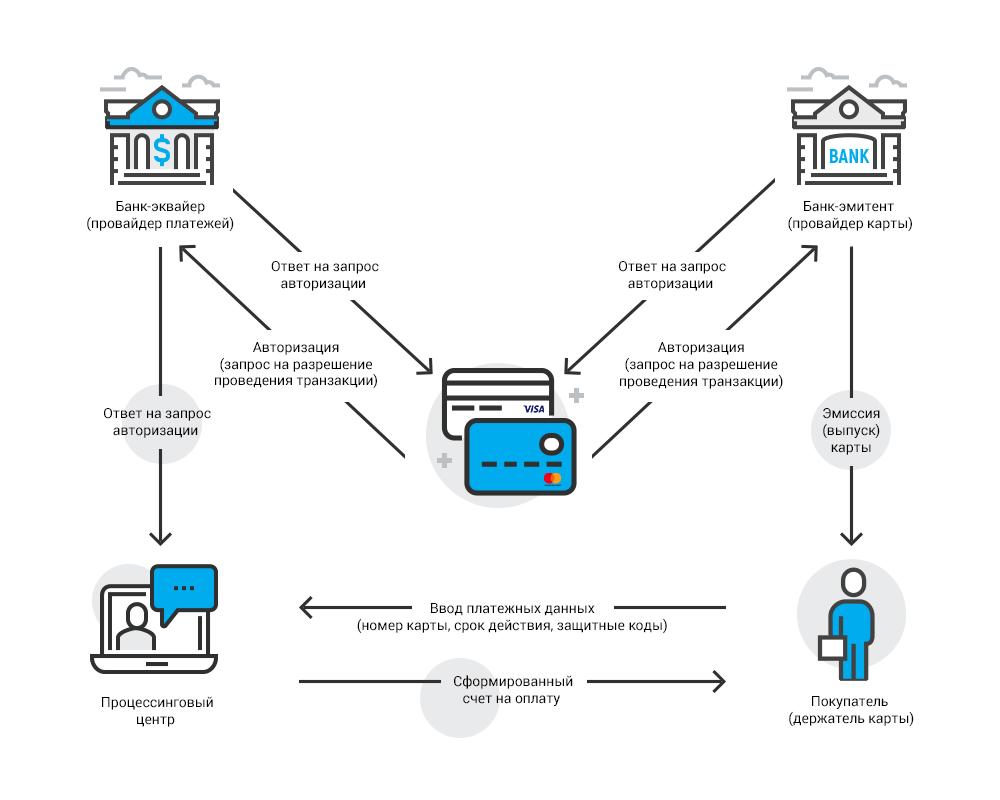 Эмитент банковской карты сбербанка - бизнес