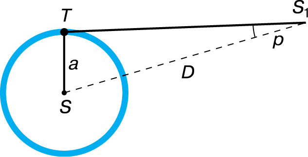 Измерение дистанции стрельбы коррекцией параллакса, или что такое параллакс? калибровка «отстройки параллакса» в качестве дальномера. регулировки параллакса