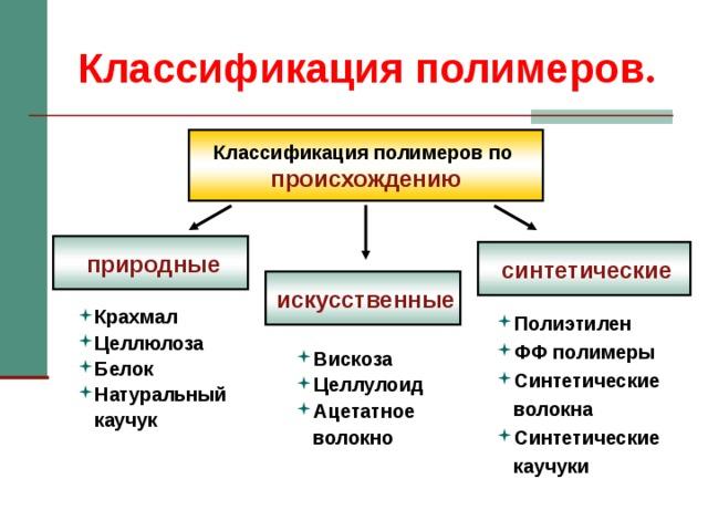§ 9.1. строение полимера / химия 11 класс