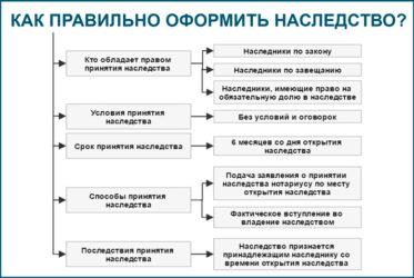 Наследство в рф: наследственное право в россии и порядок наследования имущества по закону и по завещанию в 2019 году | наследство и завещание в 2019 году