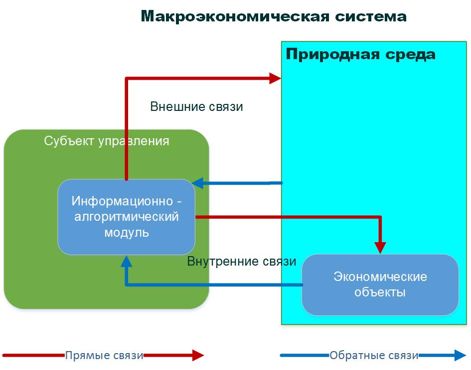 Разделы микроэкономики