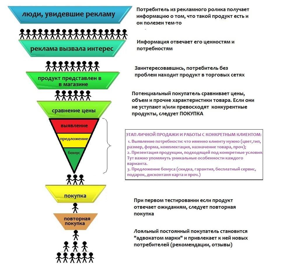 Что такое воронка продаж— 7 этапов построения эффективной воронки + наглядные примеры