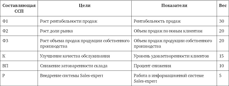 Сбалансированная система показателей и kpi для контроля стратегических целей