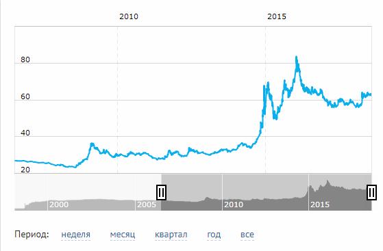 Курс доллара сша в москве
