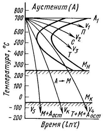 Мартенситное превращение, его природа и основные закономерности. строение и свойства мартенсита. остаточный аустенит и причины его получения.