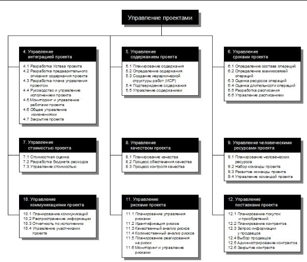 Свод знаний по управлению проектами pmbok