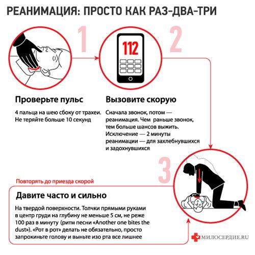 1.4 признаки эффективности сердечно-легочной реанимации
