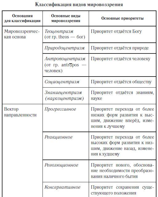 Что такое мировоззрение? понятие, сущность, роль мировоззрения :: businessman.ru