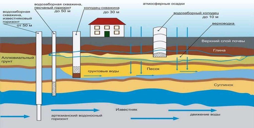 Грунтовые воды – уровень, залегание, изменение, виды, характеристика