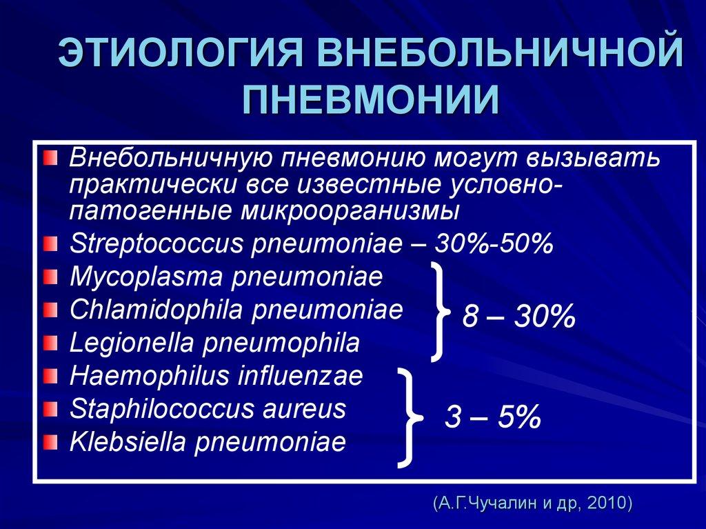 Причины и симптомы внебольничной пневмонии у взрослых