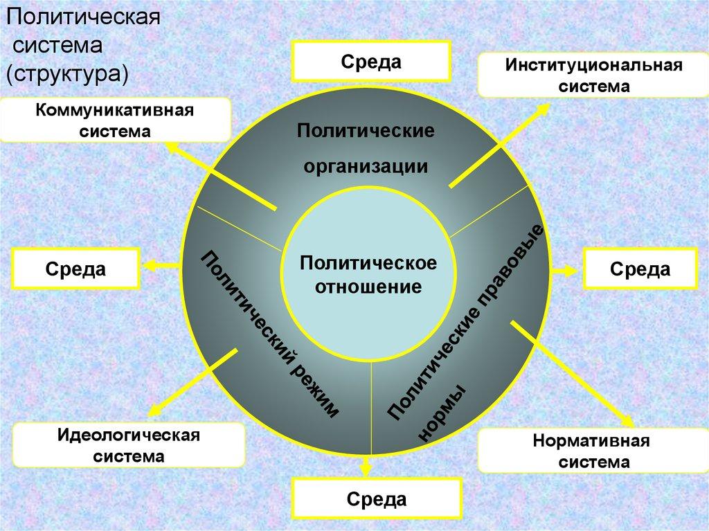Социально-политическая система википедия