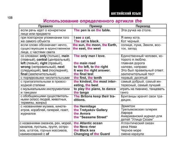 Артикли в английском языке (articles) — основные правила их использования