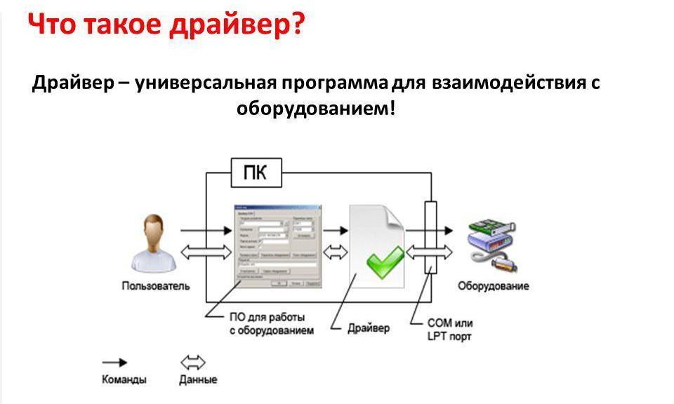 Что такое инсталляция программного обеспечения