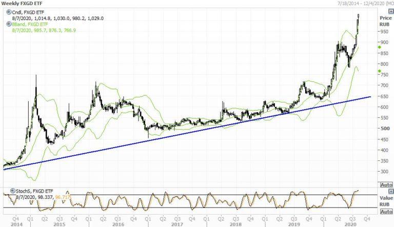 Fxgd | finex physically gold etf (usd) etf - investing.com