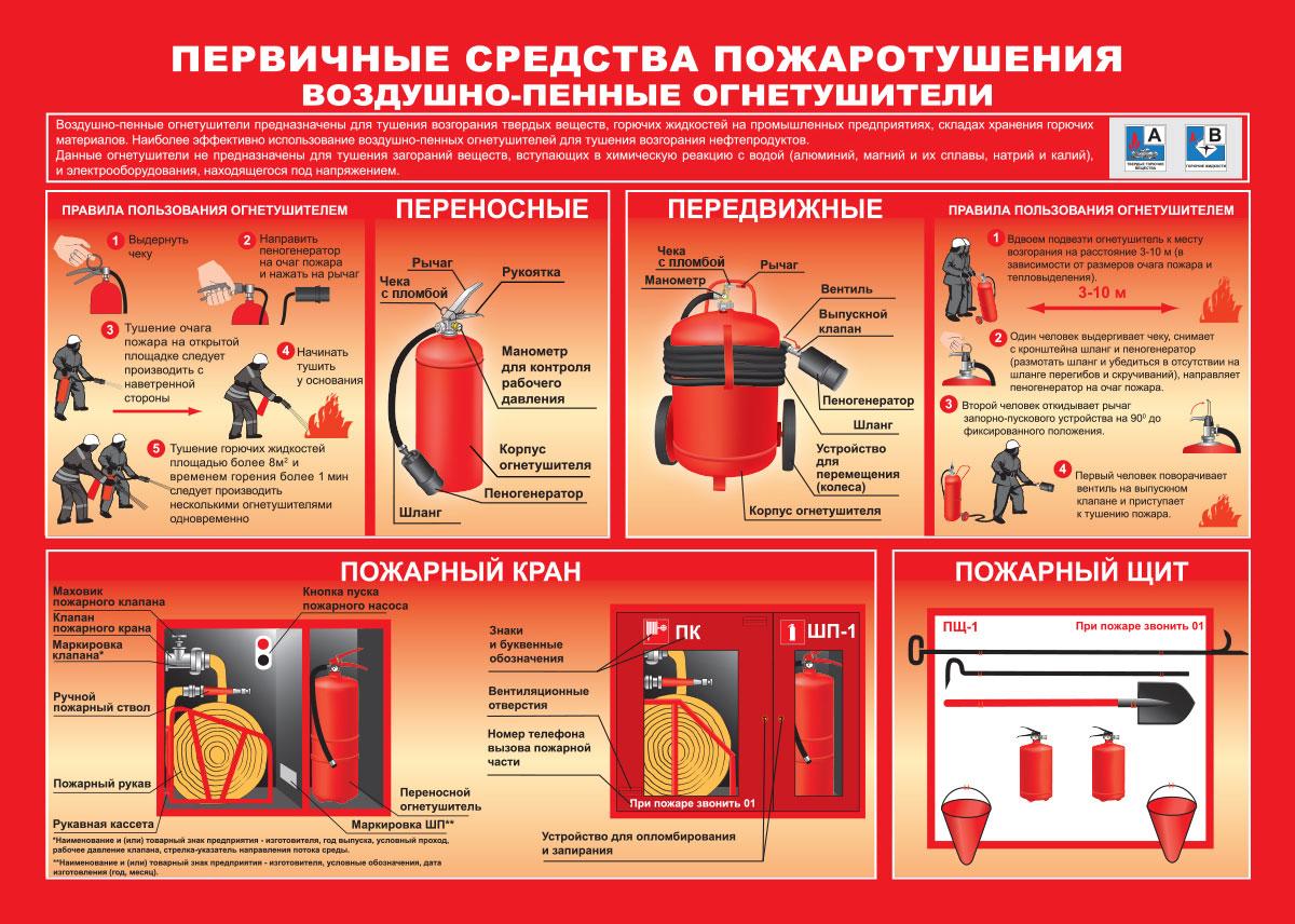 Закон о пожарной безопасности. системы пожарной безопасности. пожарная безопасность – это...
