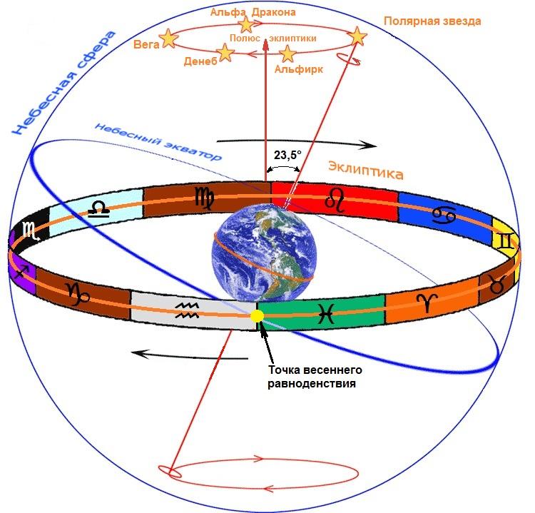 Небесный экватор википедия
