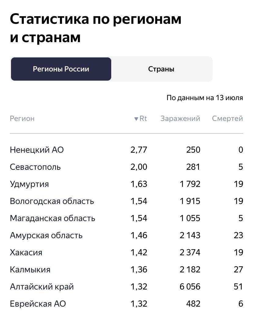 Коронавирус в россии. статистика заражений коронавирусом в россии. онлайн карта коронавируса в россии