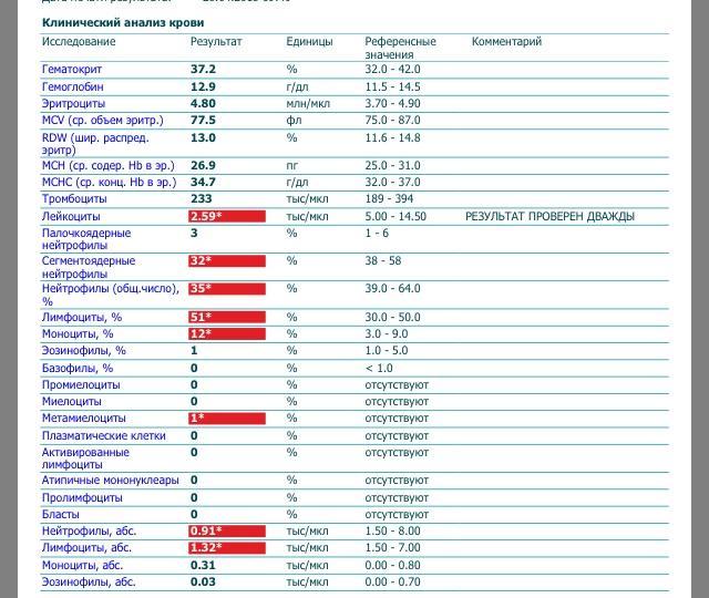Mch в анализе крови — содержание гемоглобина в эритроците