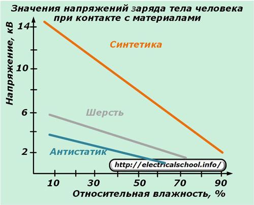 Статическое электричество — википедия