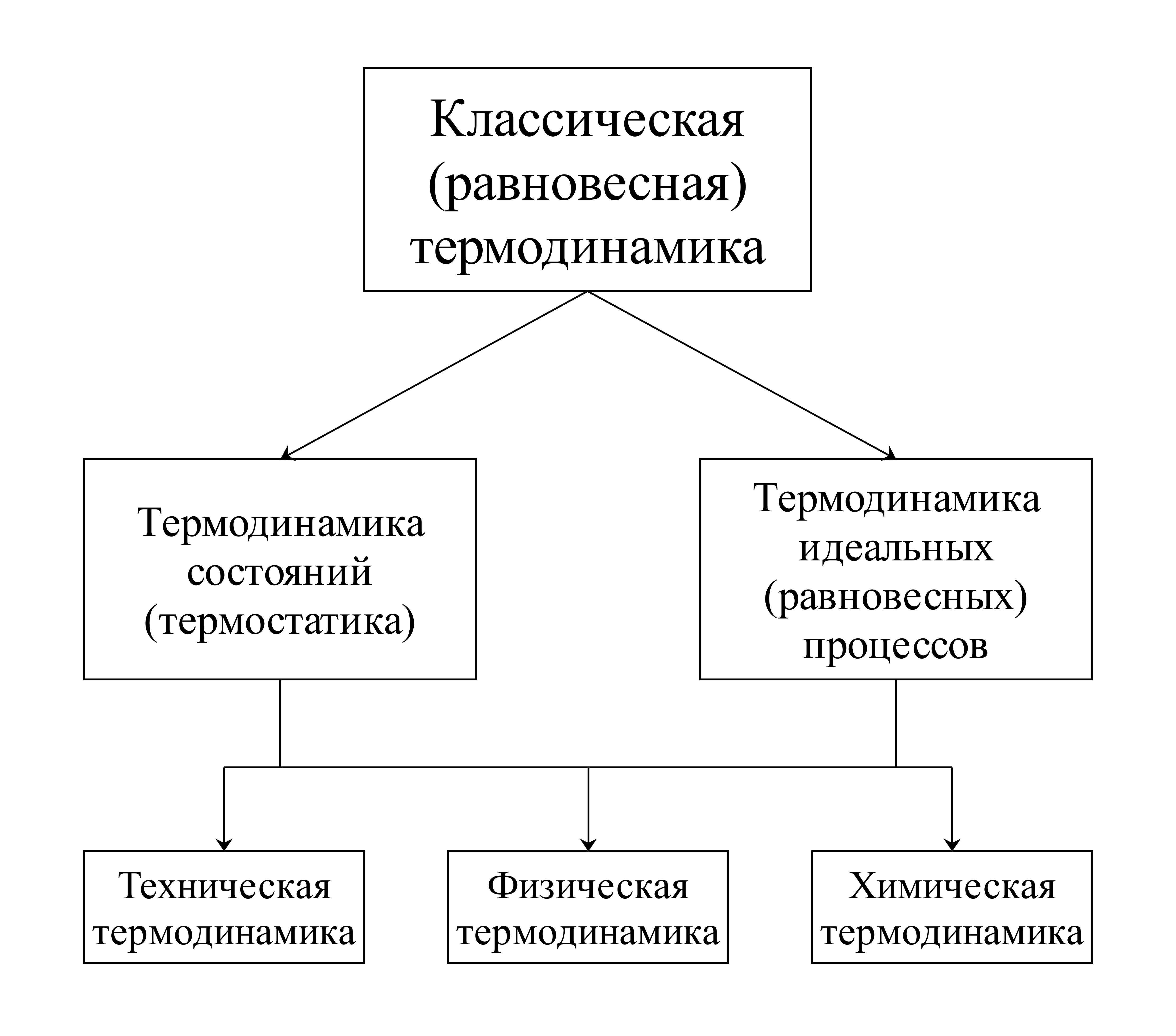 Термодинамика – fizi4ka