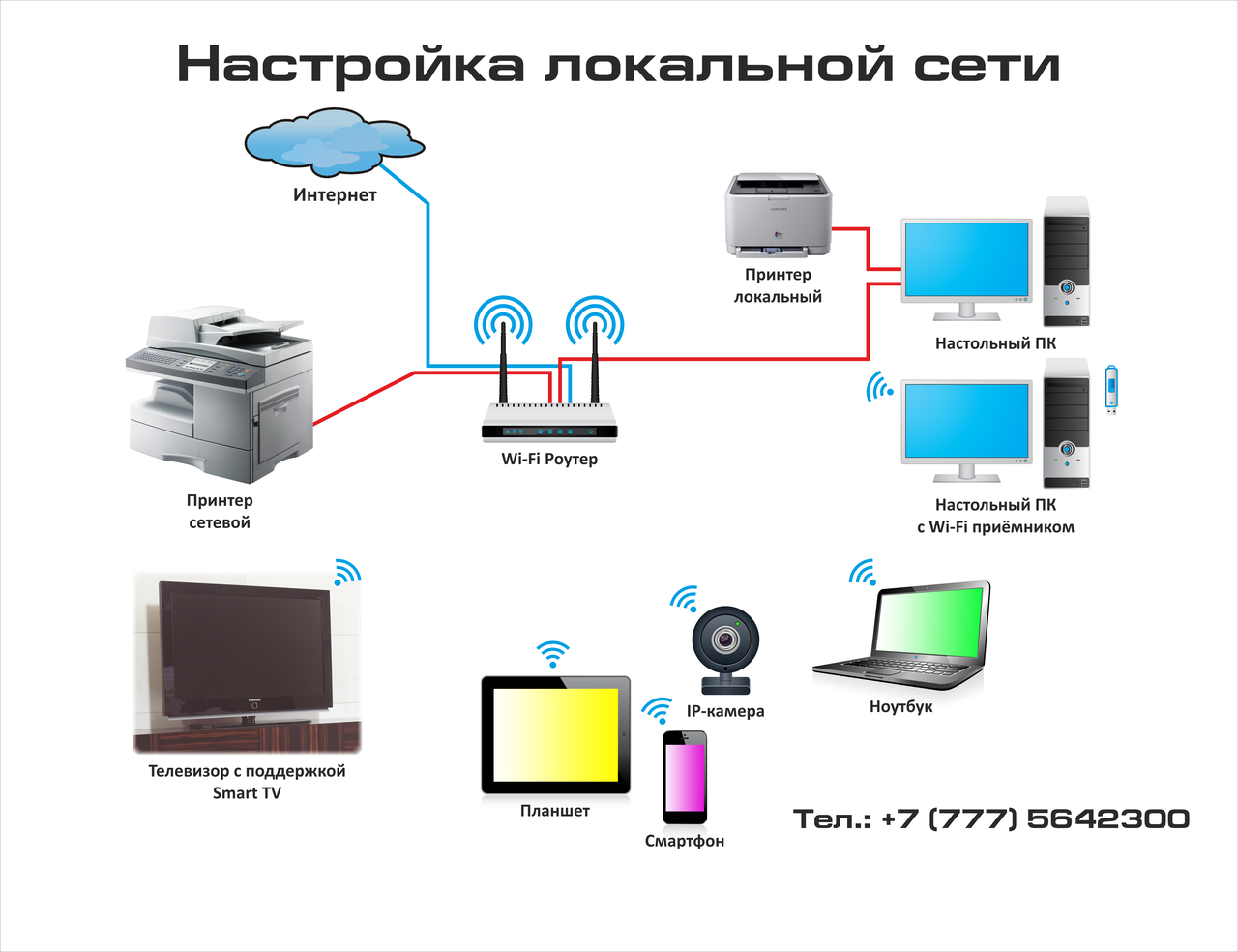 Компьютерные сети: виды, функции, топология | твой сетевичок
