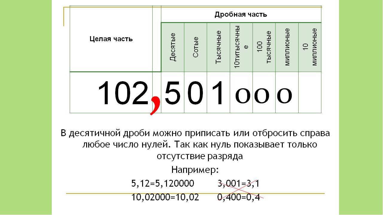 Десятичные дроби и действия с ними. деление и умножение десятичных дробей :: syl.ru