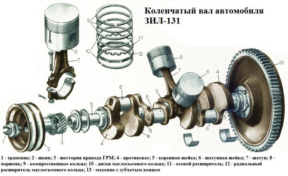 Что такое коленчатый вал? назначение и особенности конструкции