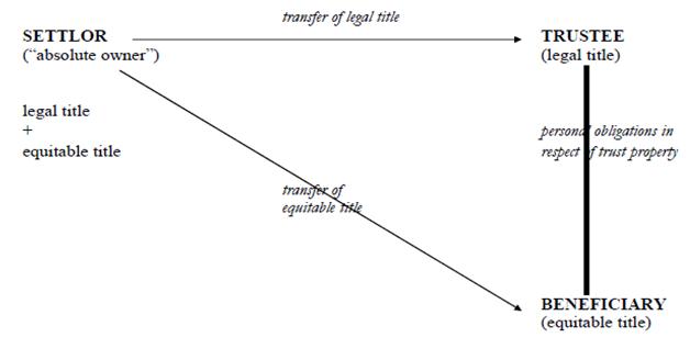 Траст и трасты: виды, классификация, как открыть | оффшоры и международное право | gsl
