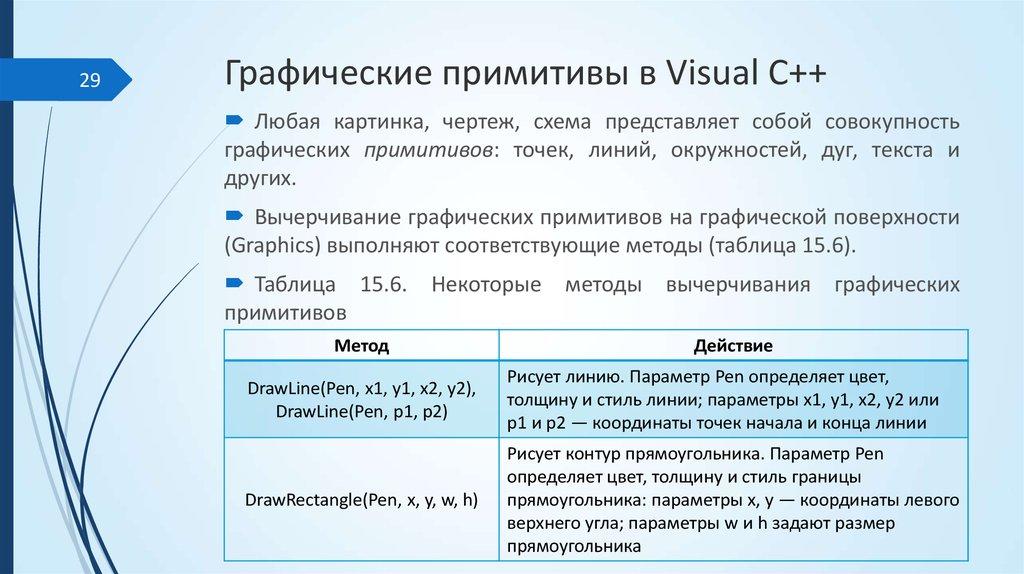Урок 53§41. графические примитивы