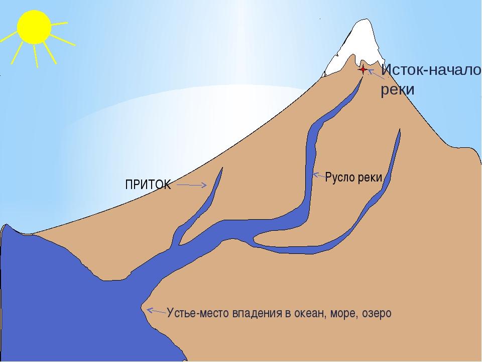 Что такое исток реки?