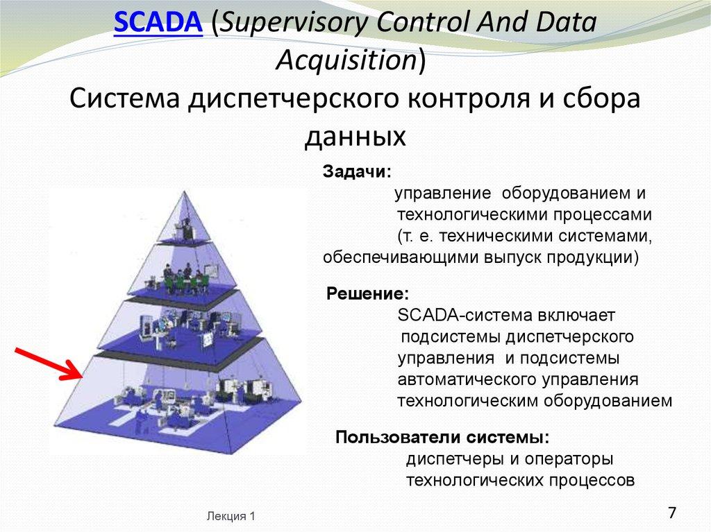Scada назначение систем