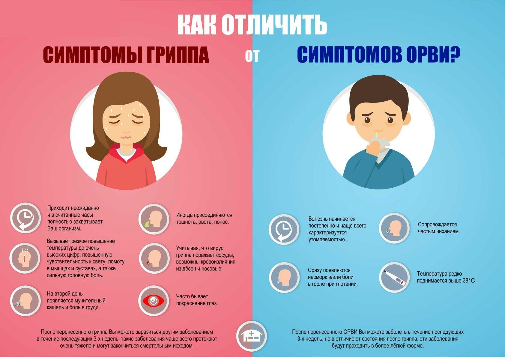 Орз у детей: симптомы и быстрое лечение, профилактика орз