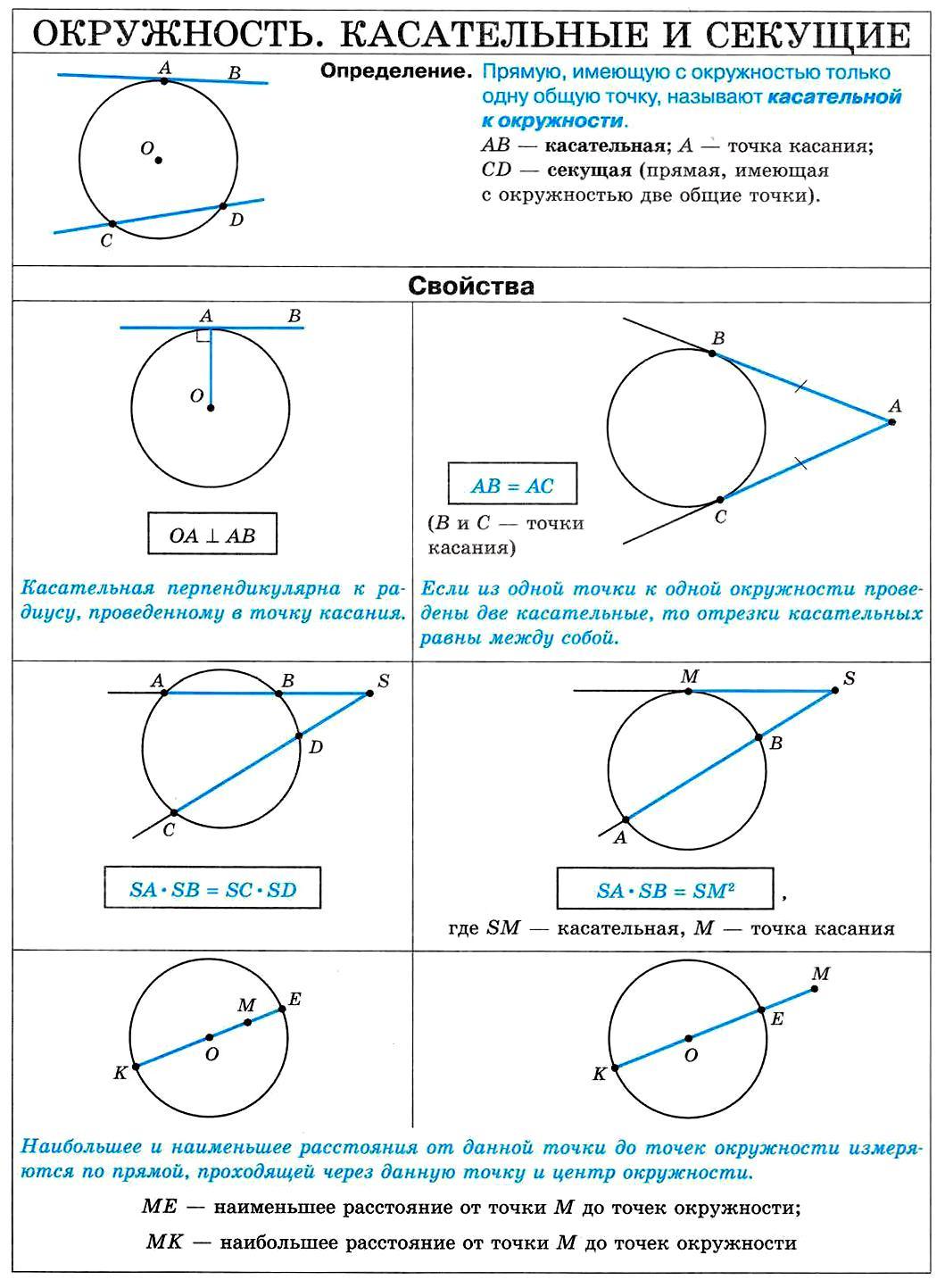 Что такое касательная к окружности? свойства касательной к окружности. общая касательная к двум окружностям