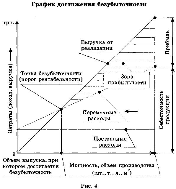 Точка безубыточности проекта: сущность, формулы, примеры
