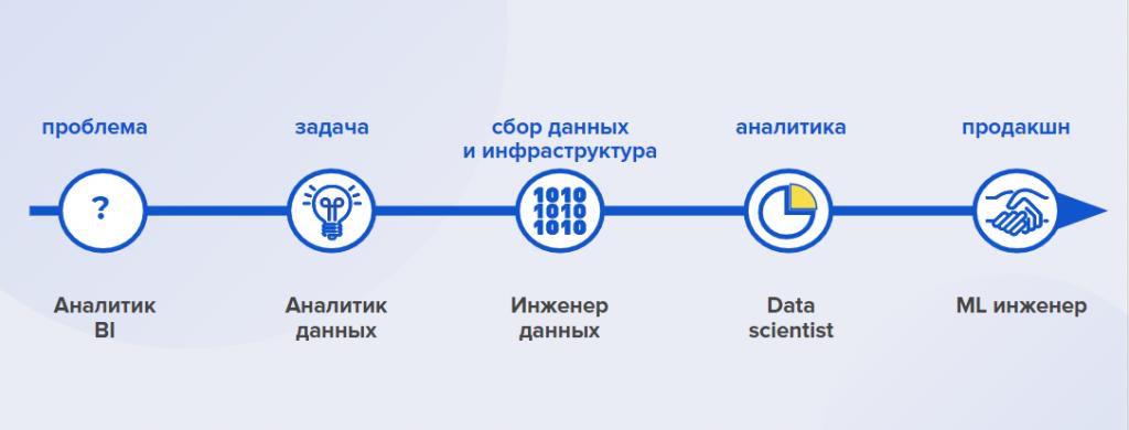 Почему data scientist — это не data engineer? / блог компании mail.ru group / хабр