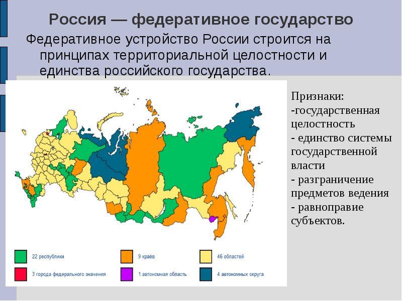 Коды субъектов российской федерации
