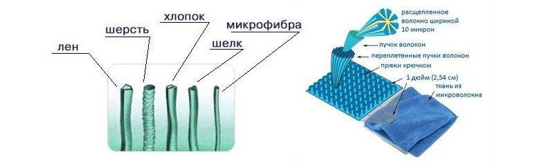 Микрофибра (33 фото): что это такое, синтетика или натуральная ткань? состав и свойства материала. как стирать микрофибру в стиральной машине?