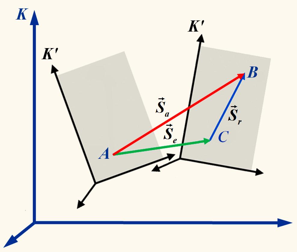 Скорость материальной точки – формула