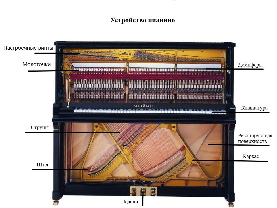 Фортепиано — википедия с видео // wiki 2