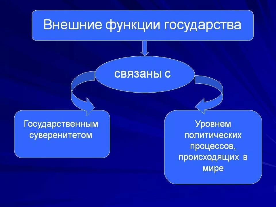 Государство – что это такое: определение термина по истории, его функции и признаки | tvercult.ru