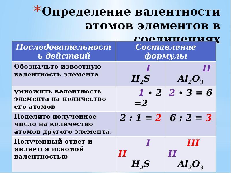Как самостоятельно определить валентность по таблице менделеева