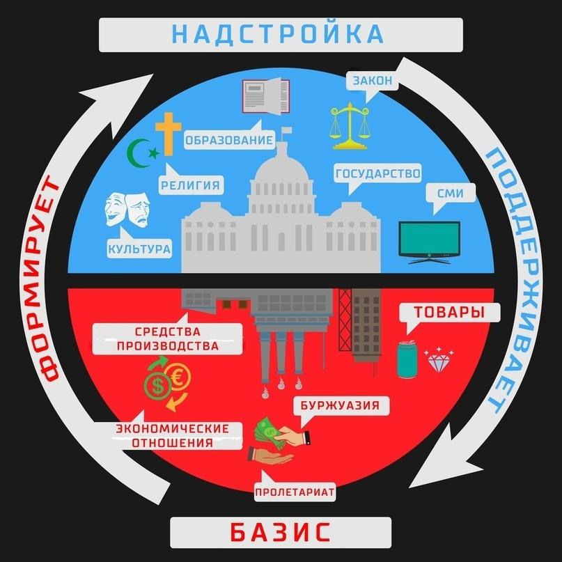 Что такое пролетариат, и каково его историческое значение :: syl.ru