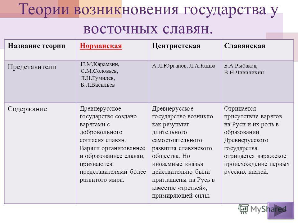 Русь | история руси и история русского слова | fandom