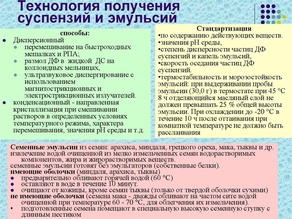 Эмульсии и суспензии