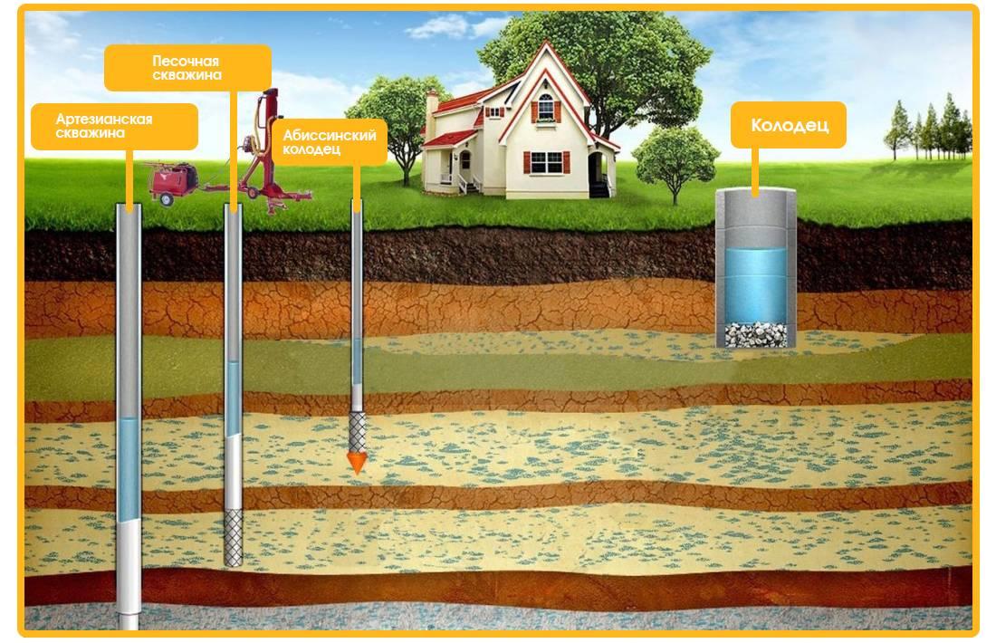 Разбираем вопрос — чем различаются грунтовые и межпластовые подземные воды?